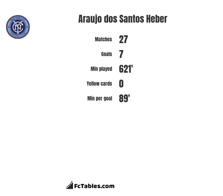 Araujo dos Santos Heber infographic statistics for New York City FC