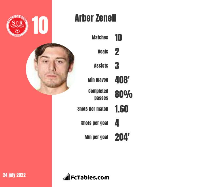 Arber Zeneli infographic statistics for Reims