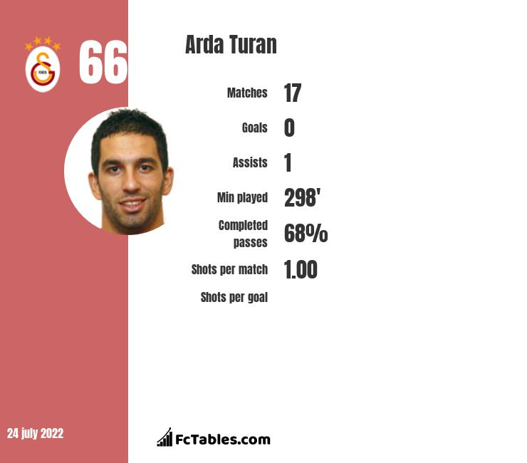 Arda Turan infographic statistics for Galatasaray