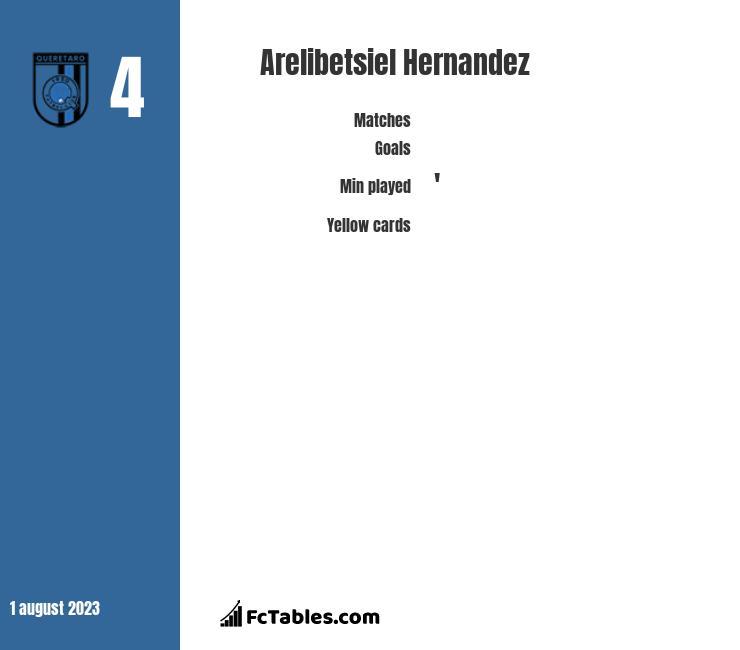 Arelibetsiel Hernandez infographic