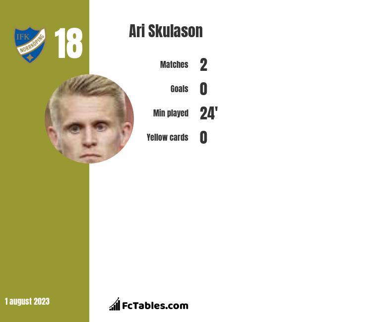 Ari Skulason infographic