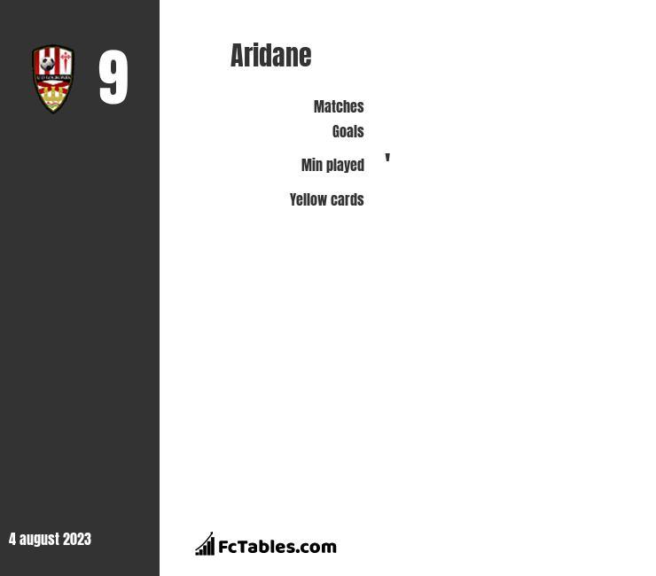Aridane infographic