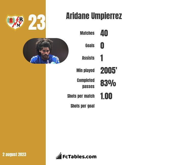 Aridane Umpierrez infographic