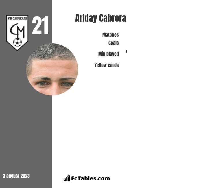 Ariday Cabrera infographic