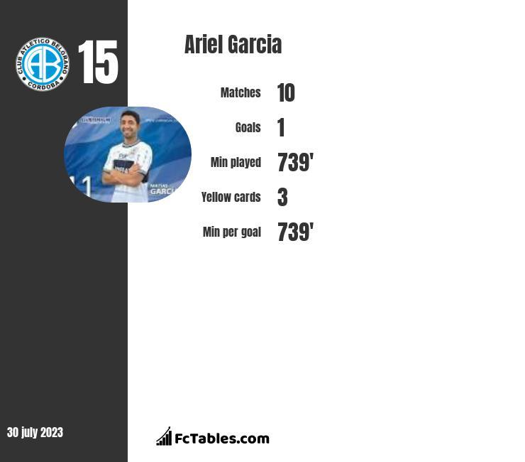 Ariel Garcia infographic