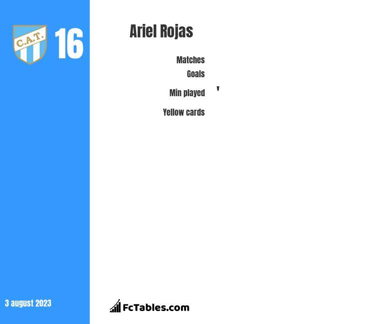 Ariel Rojas infographic