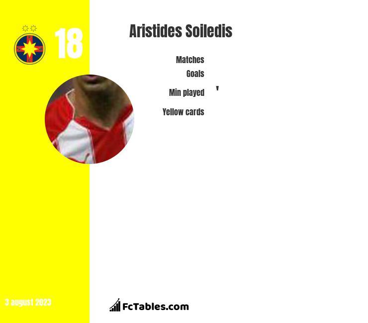Aristides Soiledis infographic