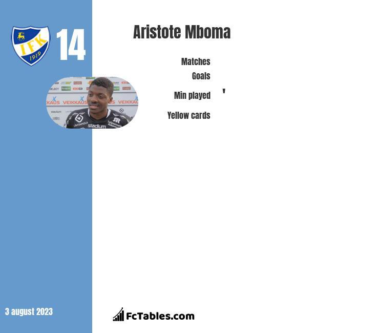 Aristote Mboma infographic