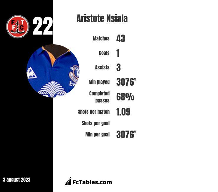 Aristote Nsiala infographic