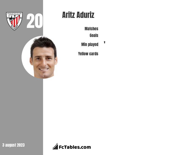 Aritz Aduriz infographic