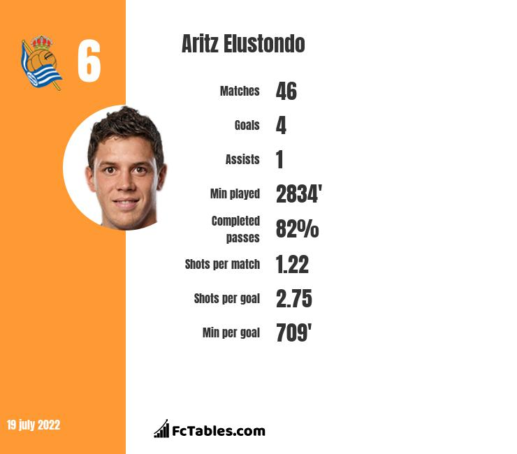 Aritz Elustondo infographic