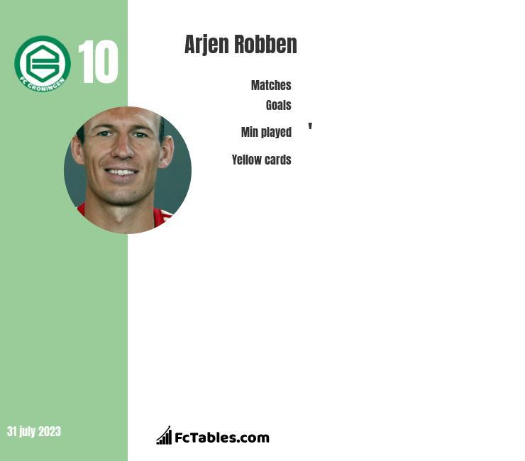 Arjen Robben infographic