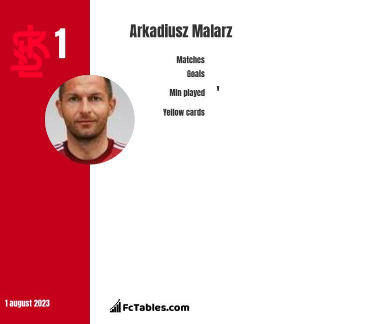 Arkadiusz Malarz infographic