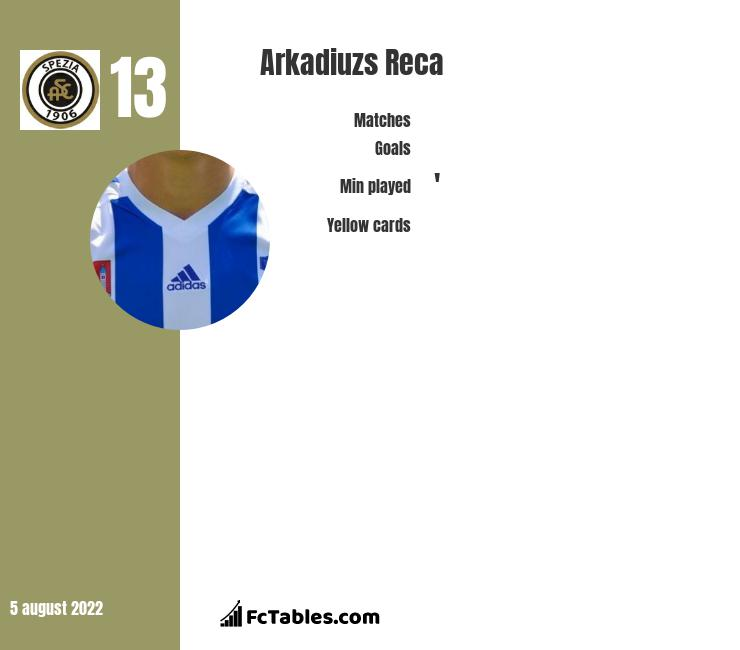 Arkadiuzs Reca infographic statistics for SPAL
