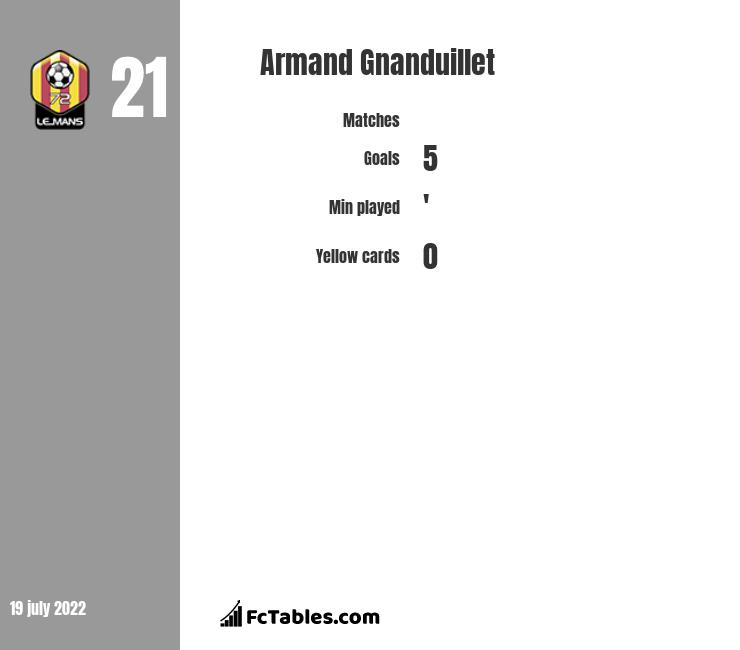 Armand Gnanduillet infographic
