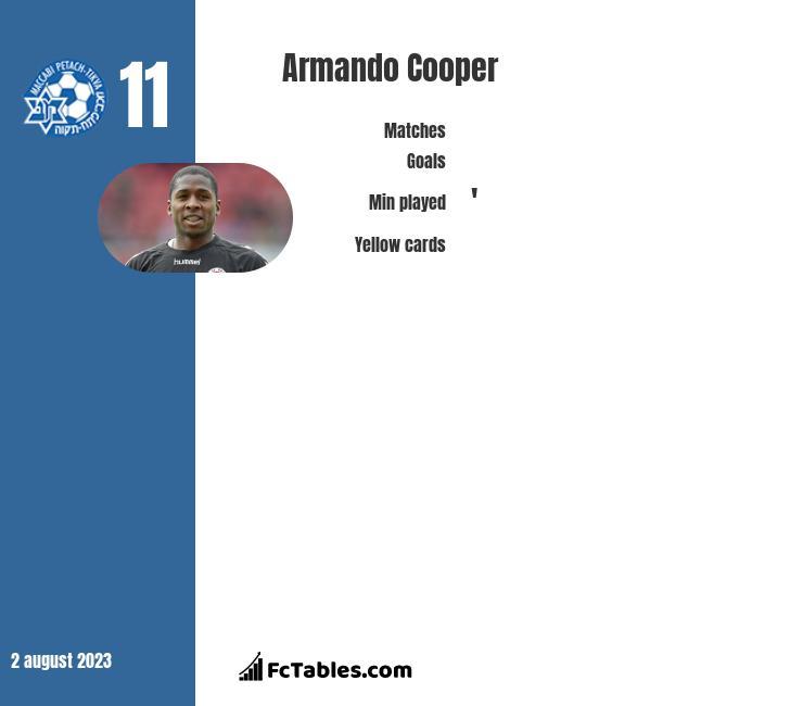 Armando Cooper infographic