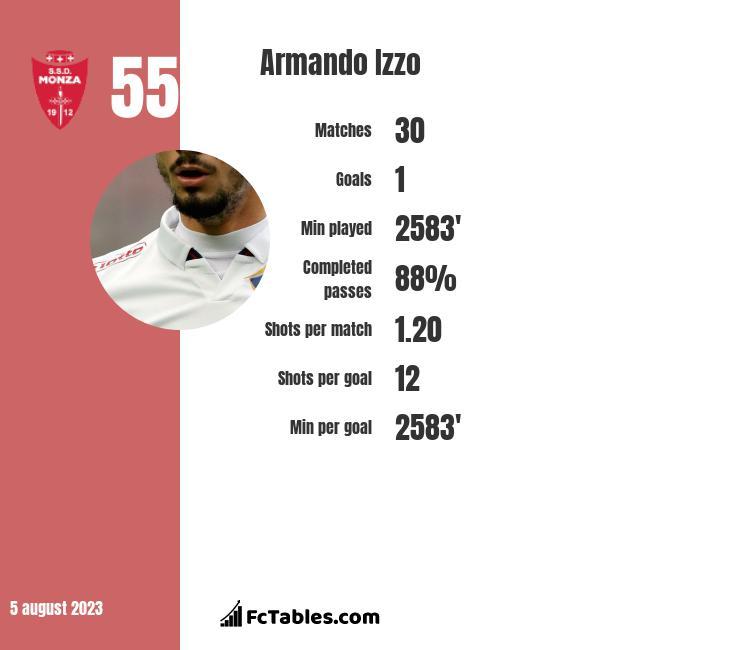 Armando Izzo infographic