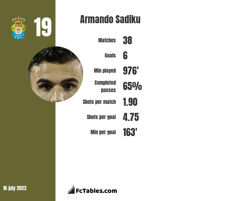 Armando Sadiku infographic
