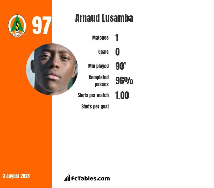 Arnaud Lusamba infographic