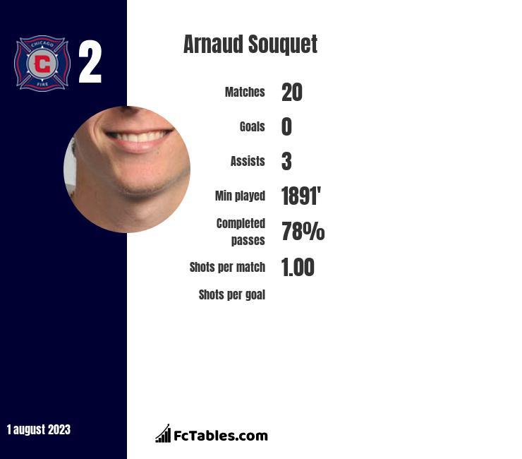 Arnaud Souquet infographic