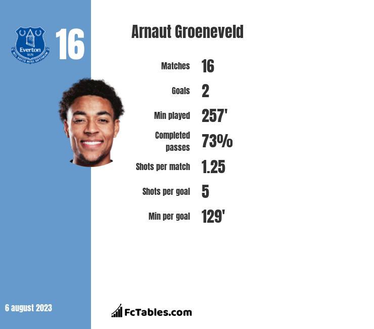 Arnaut Groeneveld infographic