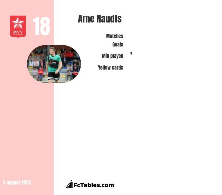 Arne Naudts infographic