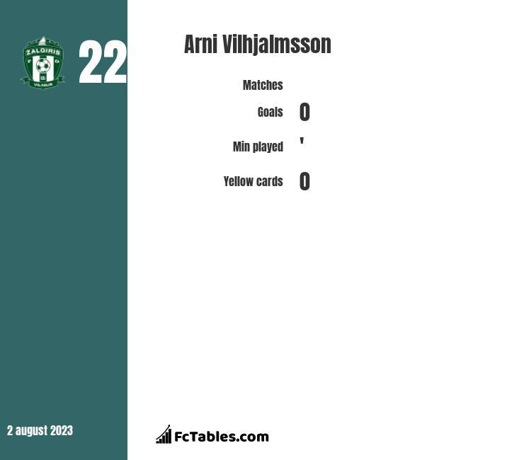 Arni Vilhjalmsson infographic