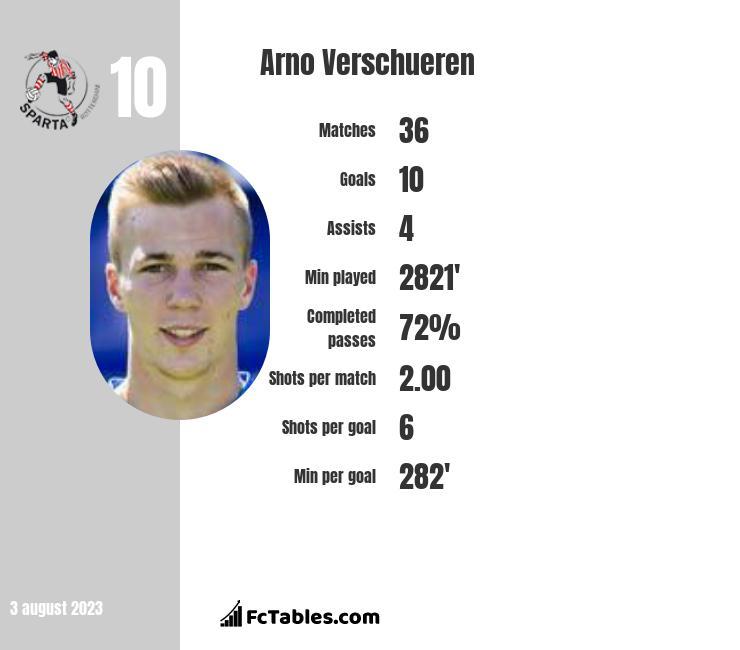 Arno Verschueren infographic