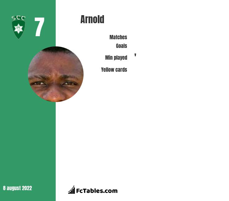 Arnold infographic