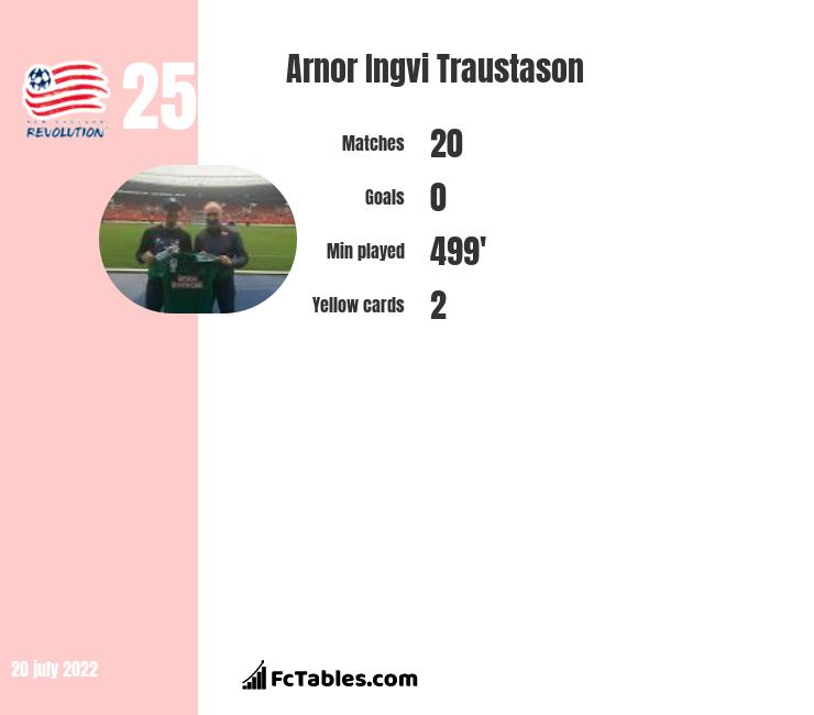 Arnor Ingvi Traustason infographic