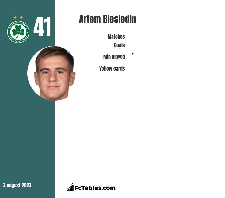 Artem Biesiedin infographic