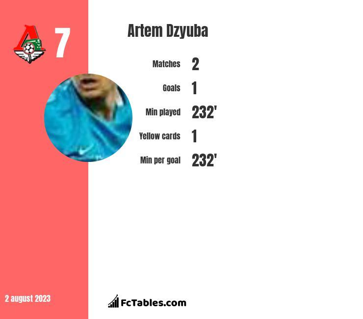 Artem Dzyuba infographic