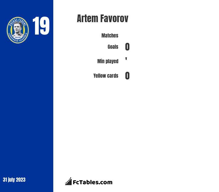 Artem Favorov infographic