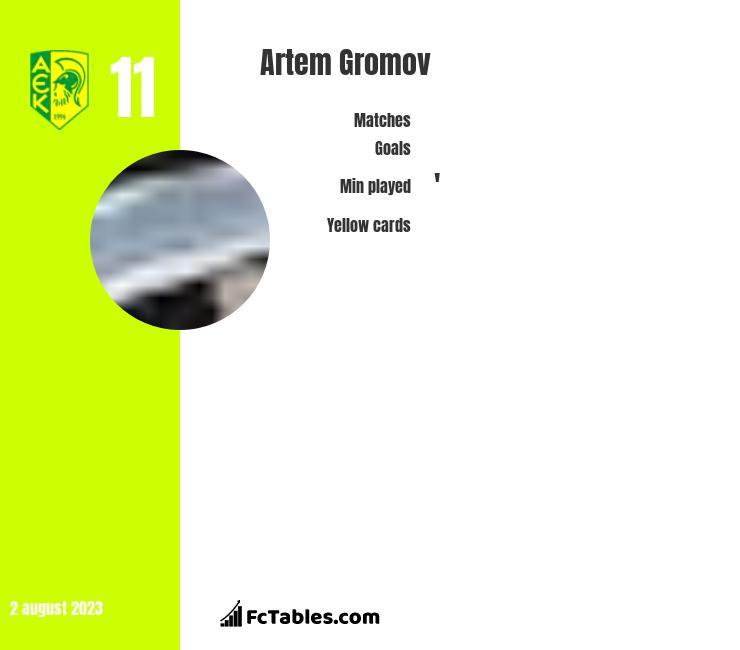 Artem Gromov infographic