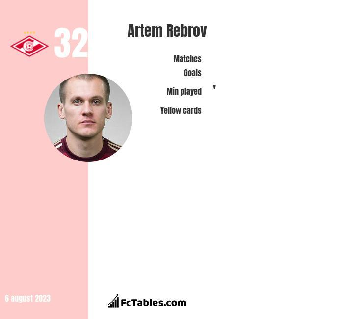 Artem Rebrov infographic