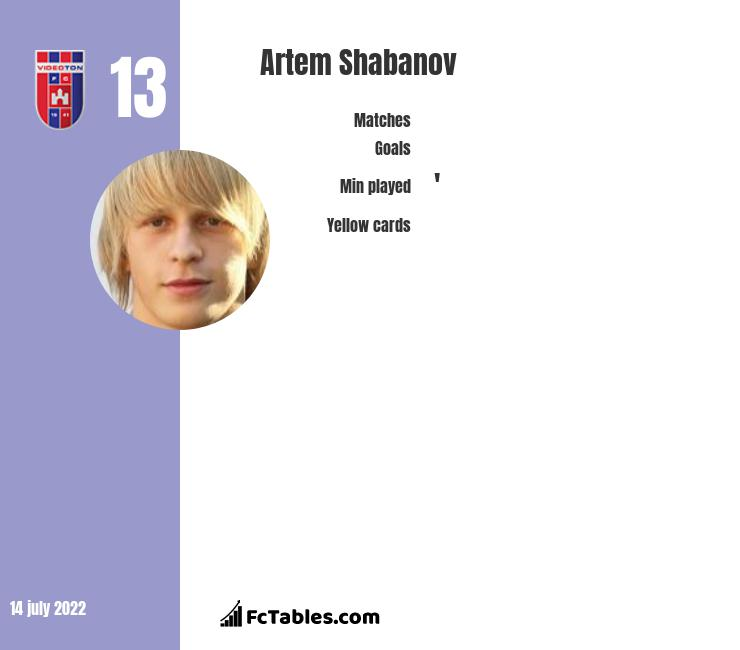 Artem Shabanov infographic