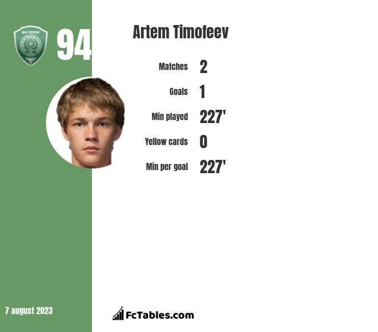 Artem Timofeev infographic