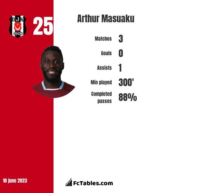 Arthur Masuaku infographic