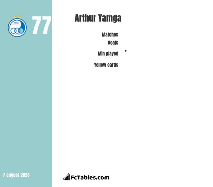 Arthur Yamga infographic