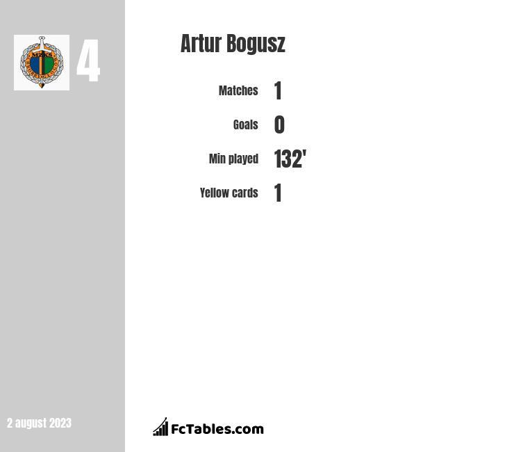 Artur Bogusz infographic