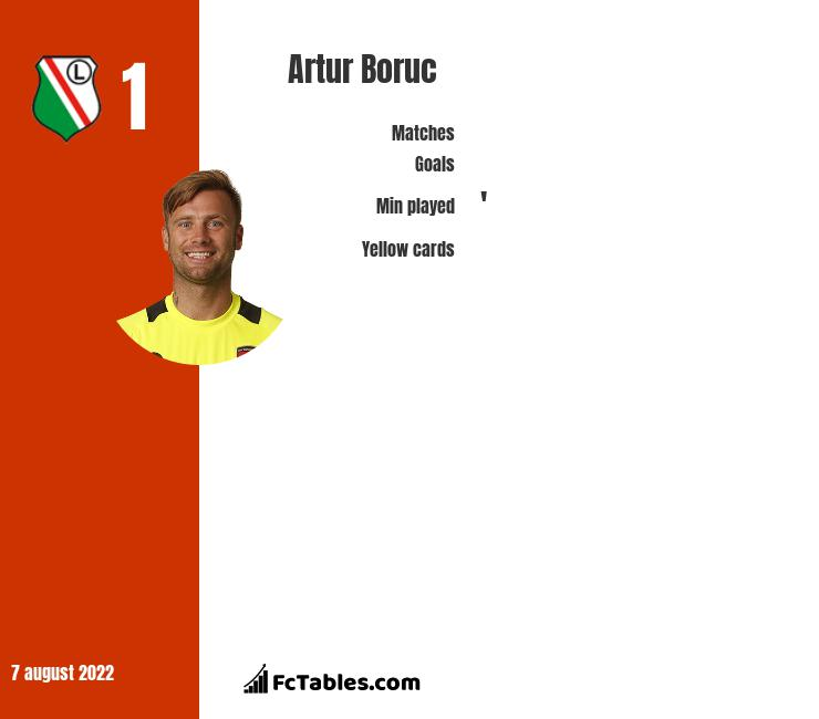 Artur Boruc infographic statistics for AFC Bournemouth
