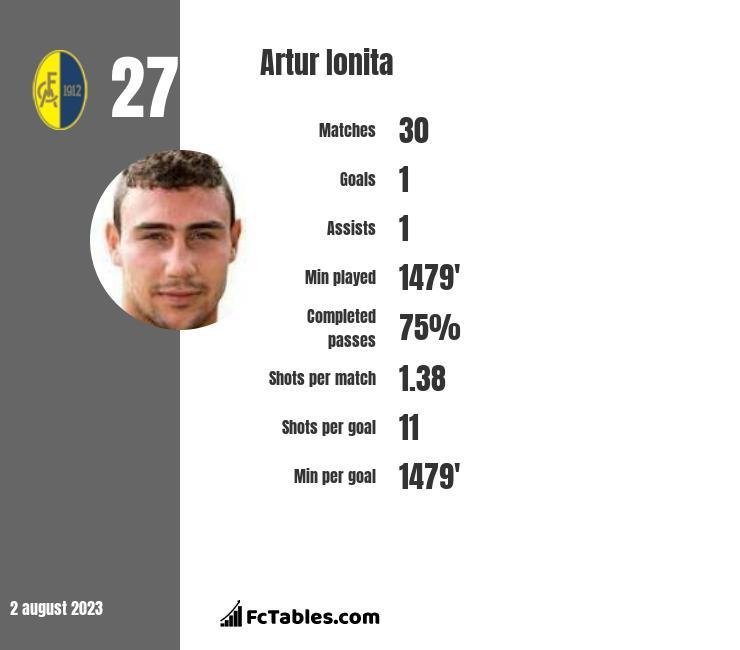 Artur Ionita infographic