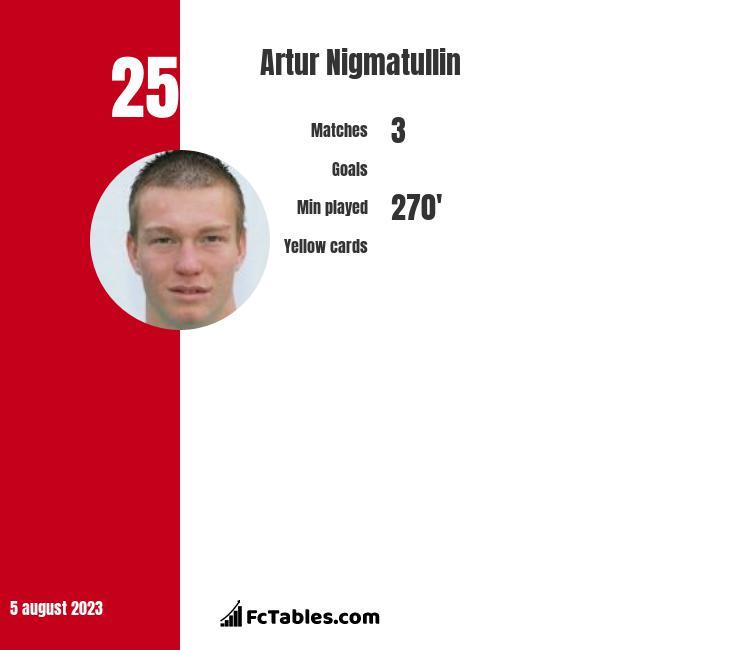Artur Nigmatullin infographic