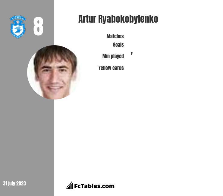 Artur Ryabokobylenko infographic