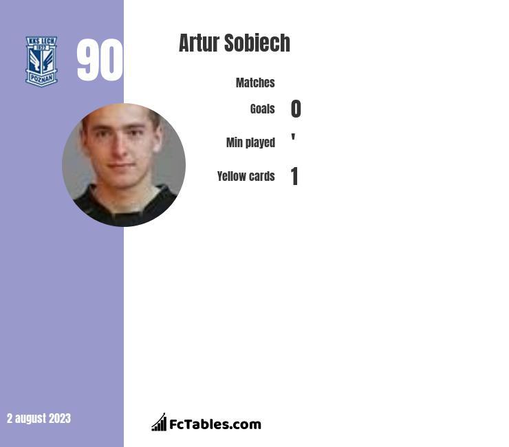 Artur Sobiech infographic