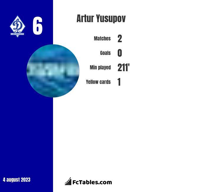Artur Yusupov infographic
