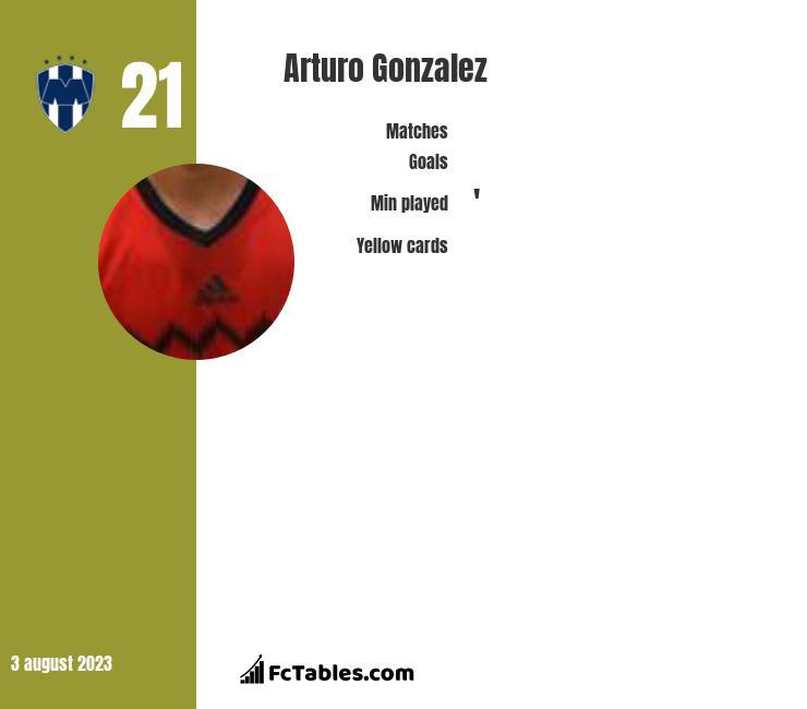 Arturo Gonzalez infographic