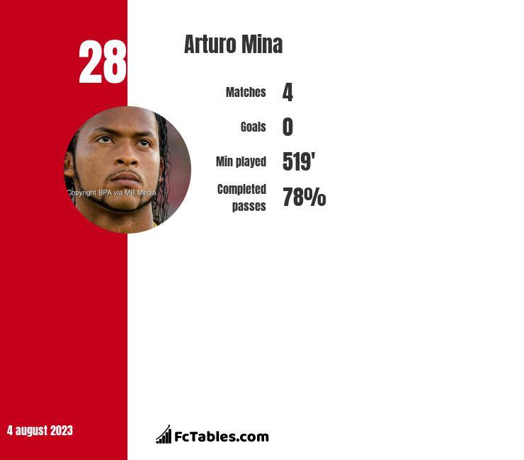 Arturo Mina infographic