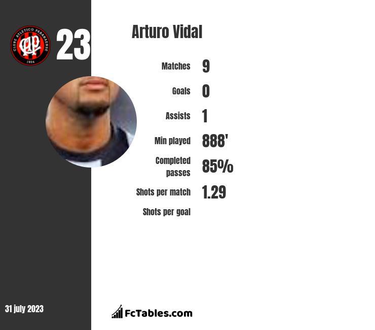 Arturo Vidal infographic
