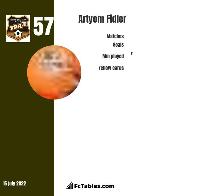 Artyom Fidler infographic